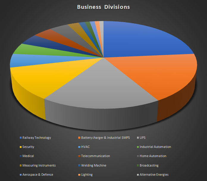 BusinessDivision